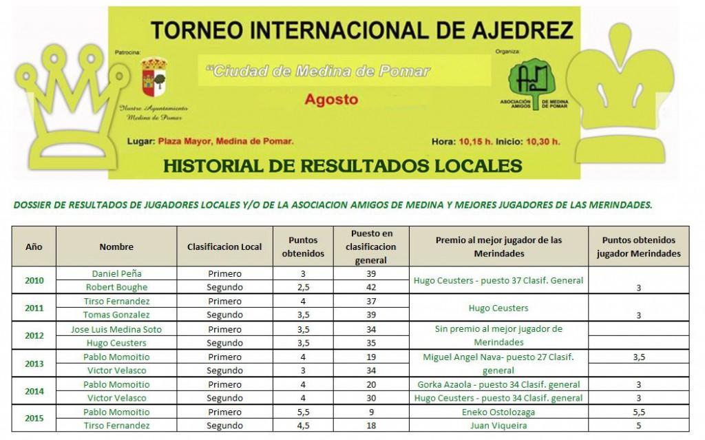 Historial Open Internacional de ajedrez de Medina - Resultados locales